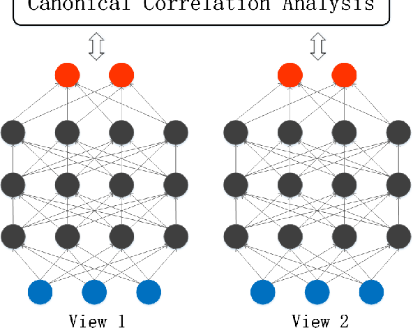 Figure 2 for A Survey of Multi-View Representation Learning