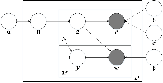 Figure 3 for A Survey of Multi-View Representation Learning