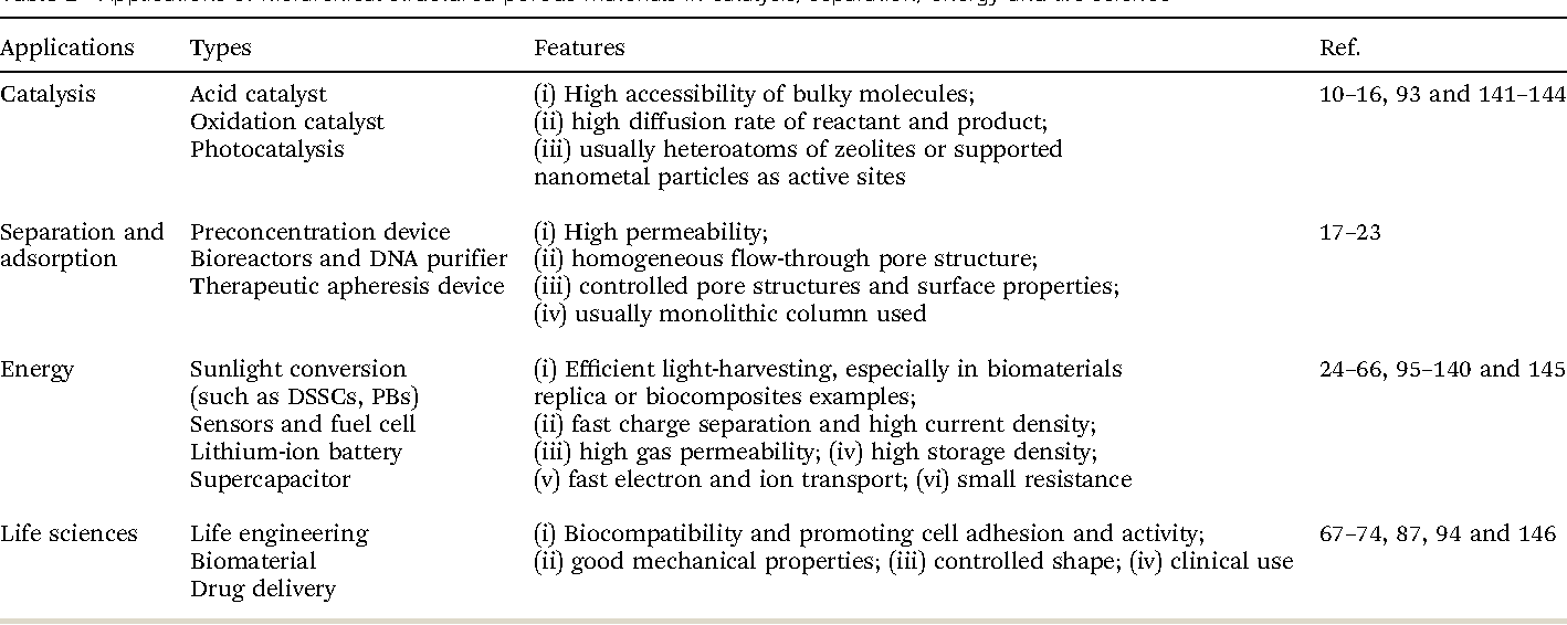 Table 1 from Hierarchically porous materials: synthesis