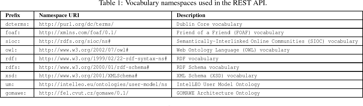Table 1 from RESTful User Model API for the Exchange of