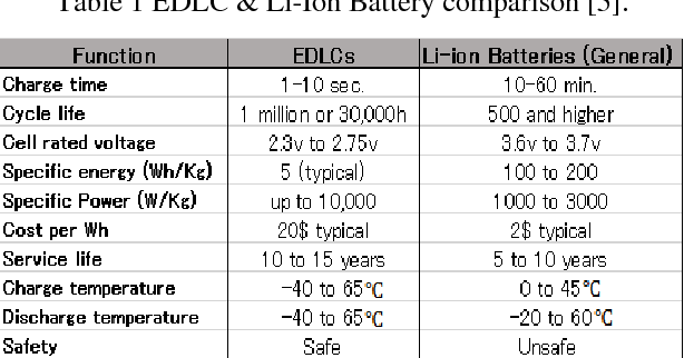 Table 1 from Design and implementation of Electrical Double Layer