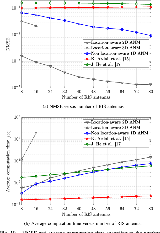 Figure 2 for Location-aware Channel Estimation for RIS-aided mmWave MIMO Systems via Atomic Norm Minimization