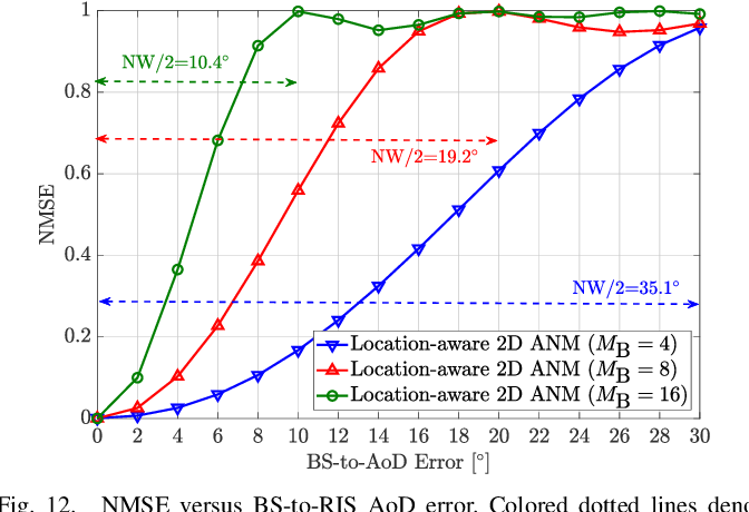 Figure 4 for Location-aware Channel Estimation for RIS-aided mmWave MIMO Systems via Atomic Norm Minimization