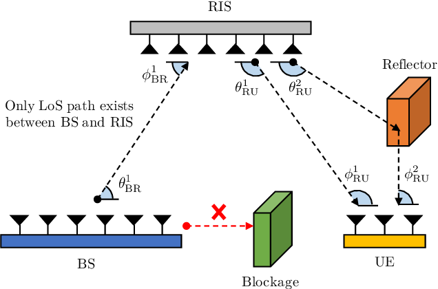 Figure 1 for Location-aware Channel Estimation for RIS-aided mmWave MIMO Systems via Atomic Norm Minimization