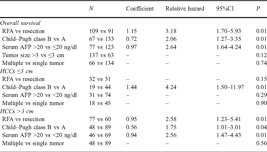 Table 3 Multivariate Cox's Regression Model for Survival in All Patients, Cox's Regression Model for Patients with HCCs Smaller than 3 cm, and Cox Regression Model for HCCs Larger than 3 cm