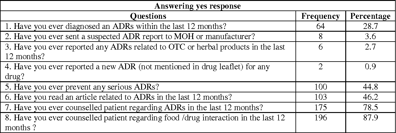 PDF] Reporting Adverse Drug Reactions: Evaluations of Knowledge