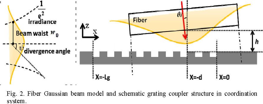 fiber gaussian beam model and schematic grating coupler structure in  coordination system