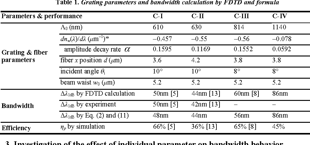 Table 1 from Bandwidth analysis of waveguide grating coupler