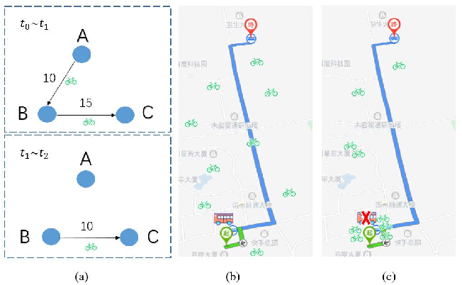 Figure 1 for Long-term Joint Scheduling for Urban Traffic