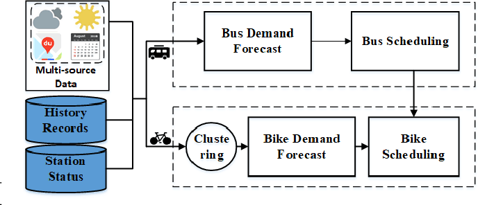 Figure 3 for Long-term Joint Scheduling for Urban Traffic