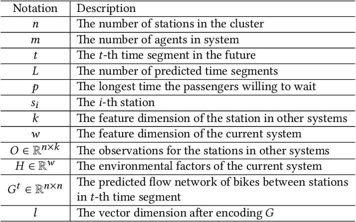Figure 2 for Long-term Joint Scheduling for Urban Traffic
