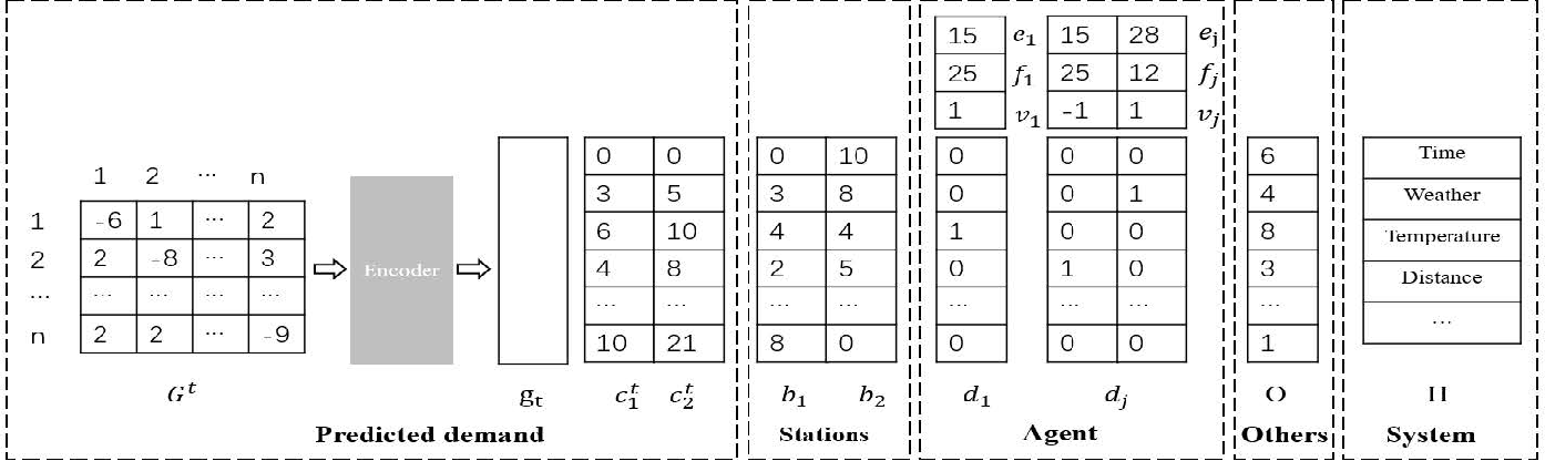 Figure 4 for Long-term Joint Scheduling for Urban Traffic