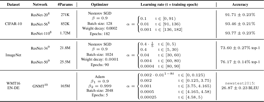 Figure 4 for Comparing Rewinding and Fine-tuning in Neural Network Pruning