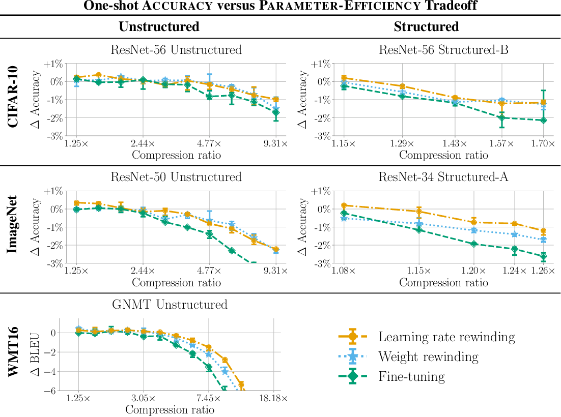 Figure 2 for Comparing Rewinding and Fine-tuning in Neural Network Pruning