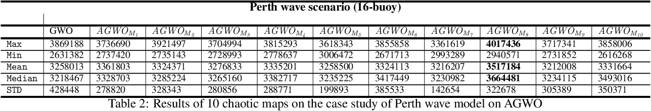 Figure 4 for A Hybrid Cooperative Co-evolution Algorithm Framework for Optimising Power Take Off and Placements of Wave Energy Converters