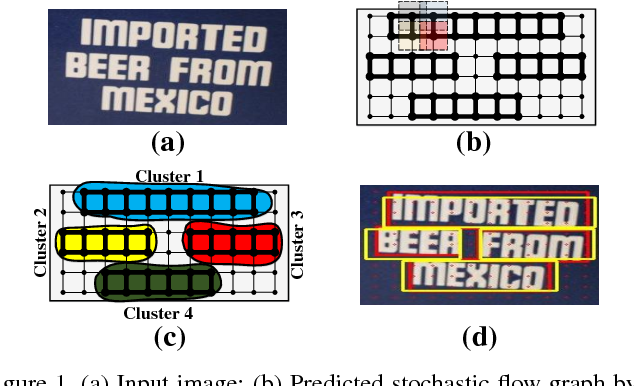 Figure 1 for Learning Markov Clustering Networks for Scene Text Detection