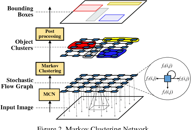 Figure 3 for Learning Markov Clustering Networks for Scene Text Detection