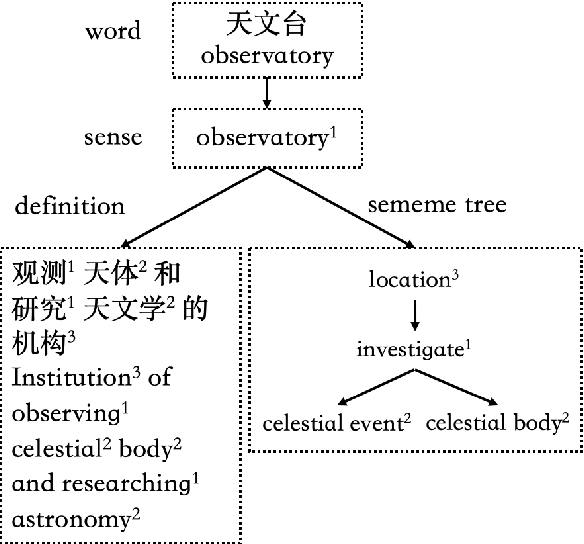 Figure 1 for Lexical Sememe Prediction using Dictionary Definitions by Capturing Local Semantic Correspondence