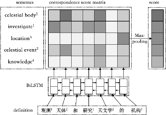 Figure 3 for Lexical Sememe Prediction using Dictionary Definitions by Capturing Local Semantic Correspondence