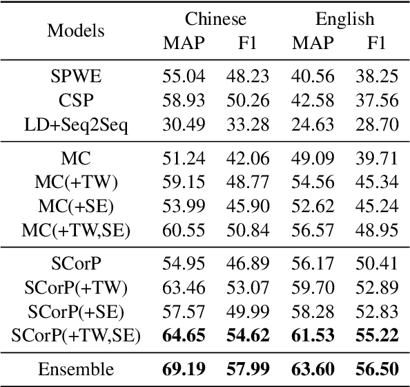 Figure 4 for Lexical Sememe Prediction using Dictionary Definitions by Capturing Local Semantic Correspondence
