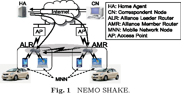 Nemo Based Path Aggregation System Using Mobile Routers On Multiple