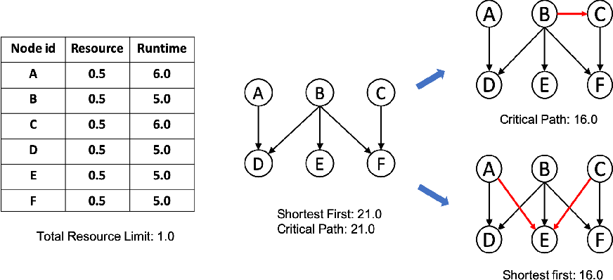 Figure 1 for Learning to Schedule DAG Tasks