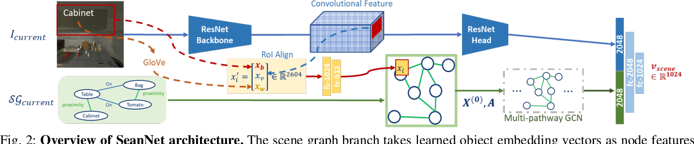 Figure 3 for SeanNet: Semantic Understanding Network for Localization Under Object Dynamics