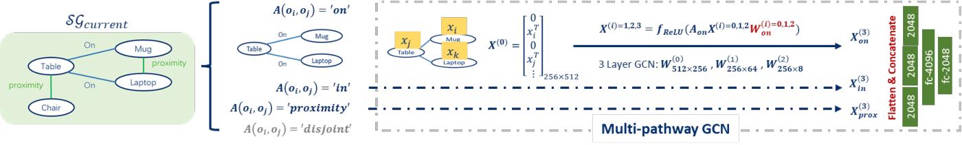 Figure 4 for SeanNet: Semantic Understanding Network for Localization Under Object Dynamics