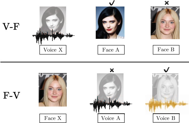 Figure 1 for Seeing Voices and Hearing Faces: Cross-modal biometric matching