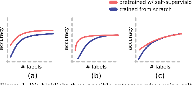 Figure 1 for How Useful is Self-Supervised Pretraining for Visual Tasks?