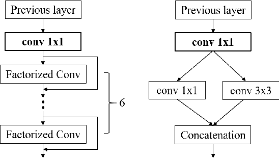 Figure 2 for A Compact DNN: Approaching GoogLeNet-Level Accuracy of Classification and Domain Adaptation