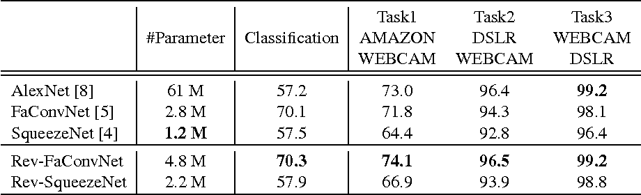 Figure 1 for A Compact DNN: Approaching GoogLeNet-Level Accuracy of Classification and Domain Adaptation