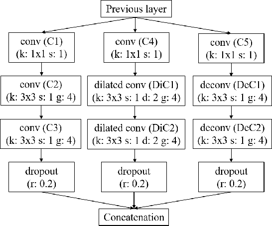 Figure 3 for A Compact DNN: Approaching GoogLeNet-Level Accuracy of Classification and Domain Adaptation