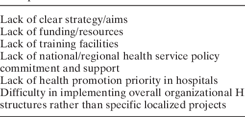 Table 2 from The European Health Promoting Hospitals (HPH) project