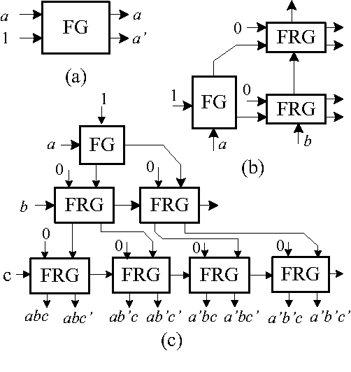 Efficient Approach To Design Low Power Reversible Logic Blocks For