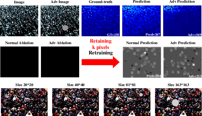 Figure 1 for Towards Adversarial Patch Analysis and Certified Defense against Crowd Counting