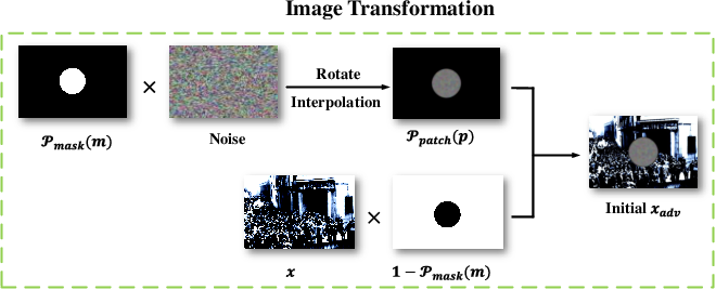 Figure 3 for Towards Adversarial Patch Analysis and Certified Defense against Crowd Counting