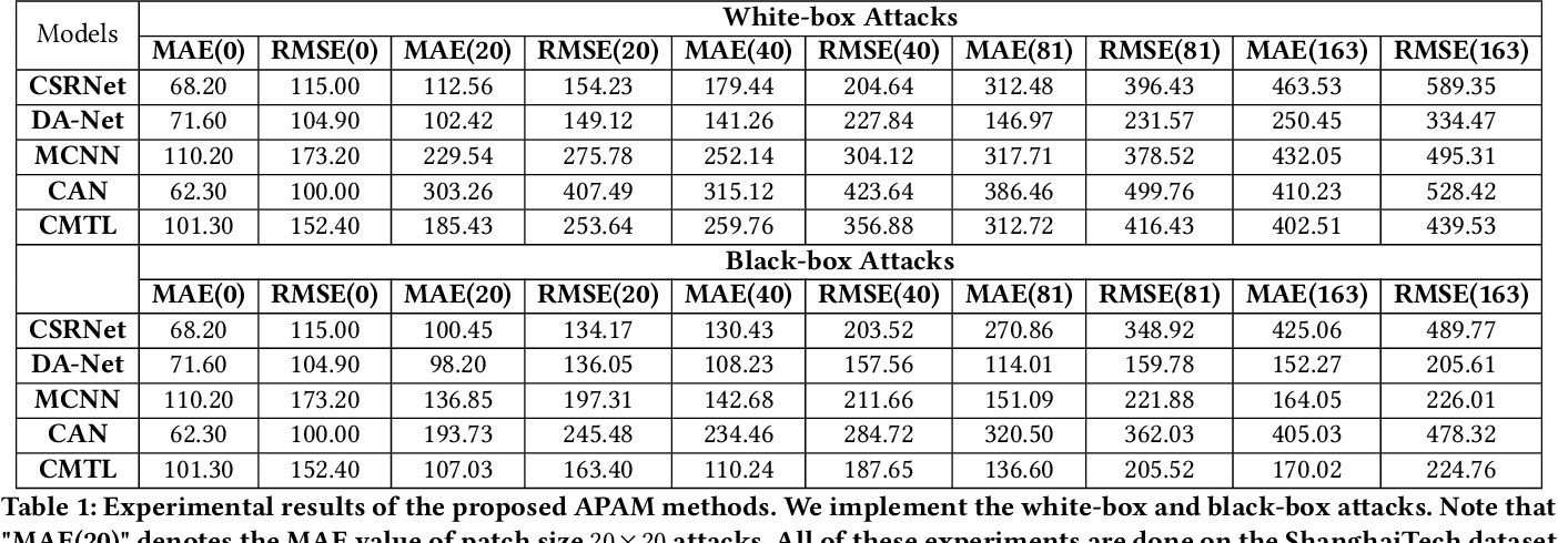 Figure 2 for Towards Adversarial Patch Analysis and Certified Defense against Crowd Counting