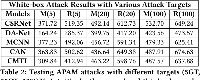 Figure 4 for Towards Adversarial Patch Analysis and Certified Defense against Crowd Counting