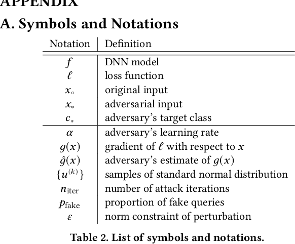 Figure 4 for AdvMind: Inferring Adversary Intent of Black-Box Attacks
