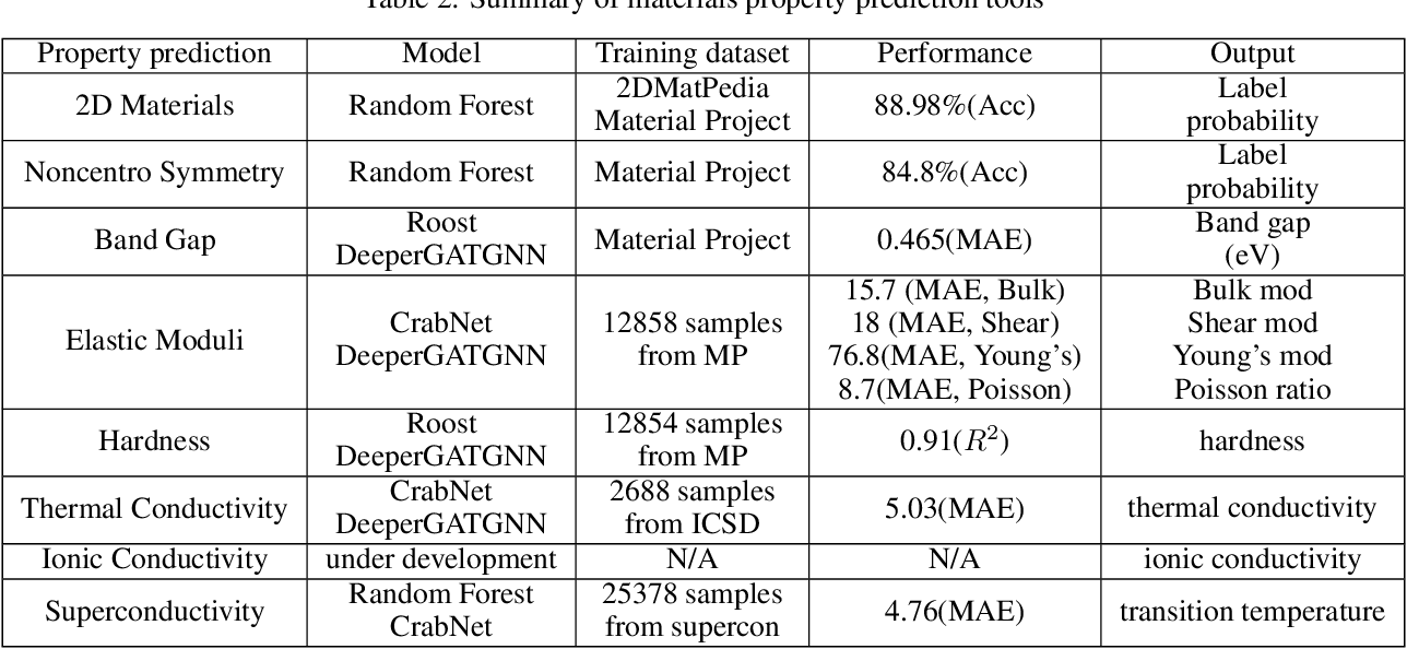 Figure 4 for MaterialsAtlas.org: A Materials Informatics Web App Platform for Materials Discovery and Survey of State-of-the-Art