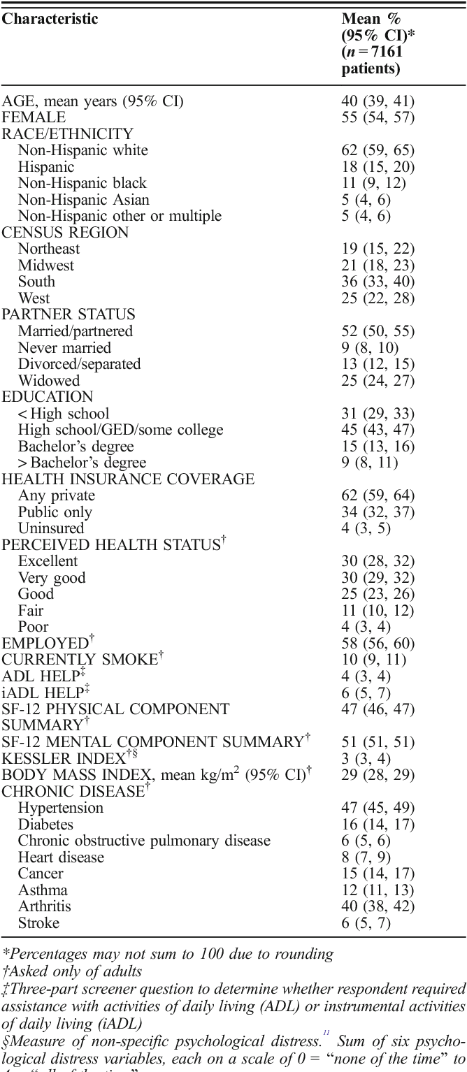 Characteristics and Disparities among Primary Care Practices in the
