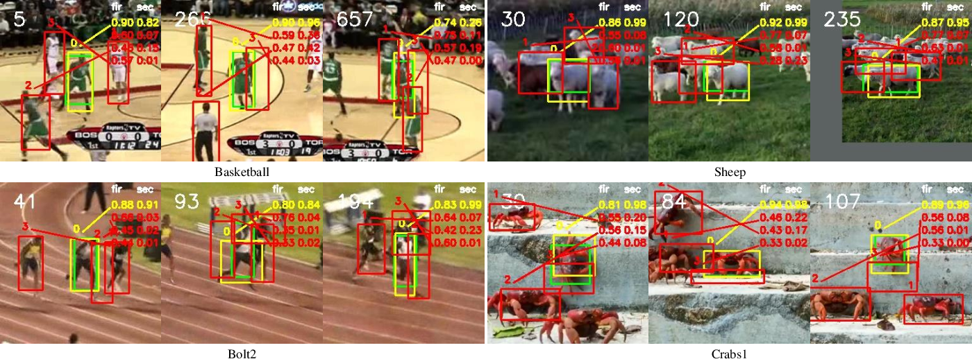 Figure 3 for Real-Time Visual Object Tracking via Few-Shot Learning