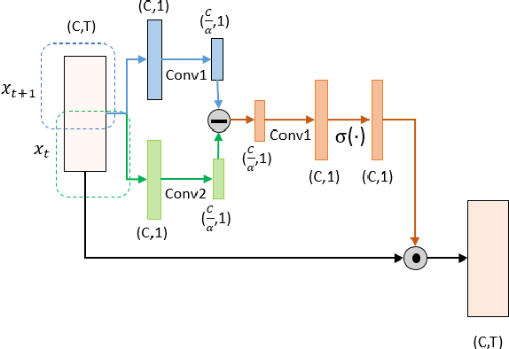 Figure 3 for FDN: Finite Difference Network with Hierachical Convolutional Features for Text-independent Speaker verification
