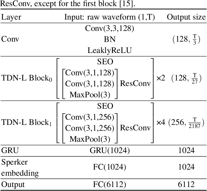 Figure 2 for FDN: Finite Difference Network with Hierachical Convolutional Features for Text-independent Speaker verification