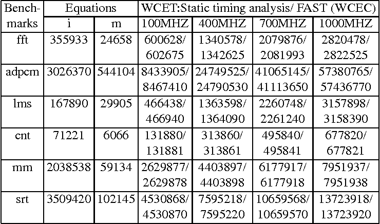 Table II. WCEC of FAST vs. Traditional