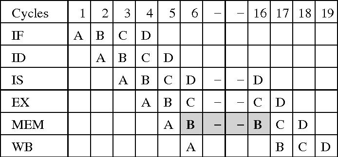 Fig. 5. Ex 2: Data cache miss