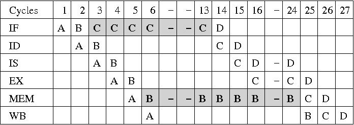 Fig. 6. Ex 3: Instruction + data cache miss