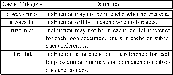 Table I. Instruction Categories for WCET