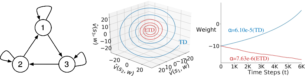 Figure 1 for Should All Temporal Difference Learning Use Emphasis?